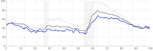 California, Maryland monthly unemployment rate chart